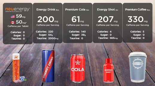 NeutriSci International Inc.: Less Caffeine with Better Results