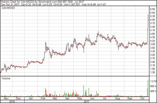 Mogo Finance Technology Inc. - Chart