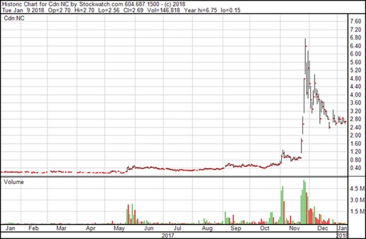 NetCents Technology Inc. - Chart