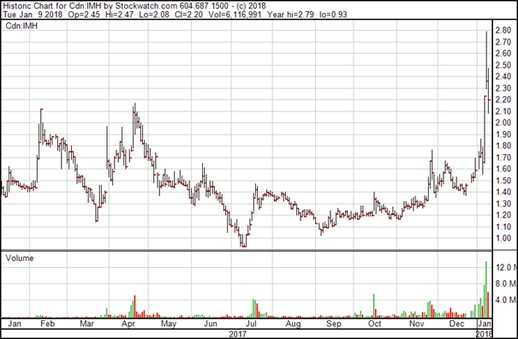 Invictus MD Strategies Corp. - Chart
