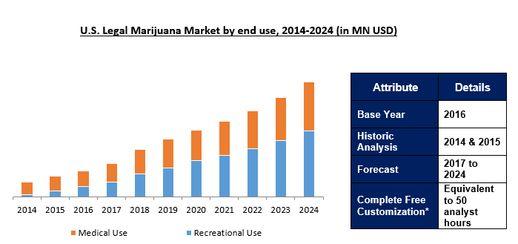 www.ameriresearch.com - U.S. Legal Marijuana Market by end use, 2014-2024 (in MN USD)