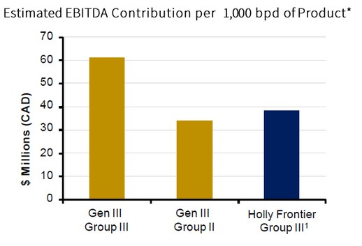 GEN III Oil Corp.: Estimated EBITDA Contribution