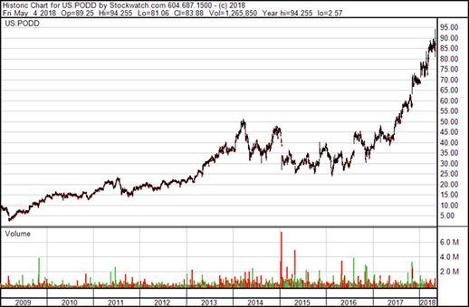 Sernova Corp.: Chart