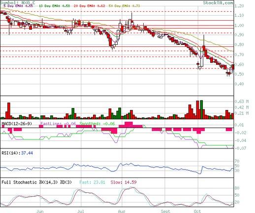 NexOptic Technology Corp. - Chart
