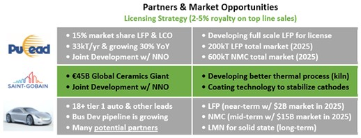 Nano One Materials Corp. - Partners & Market Opportunities