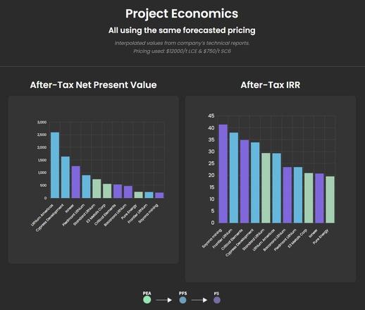 batteryjuniors.com: Project Economics